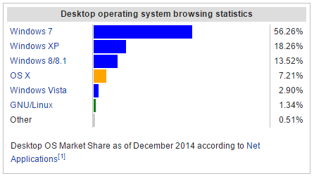 Usage share of operating systems 2014