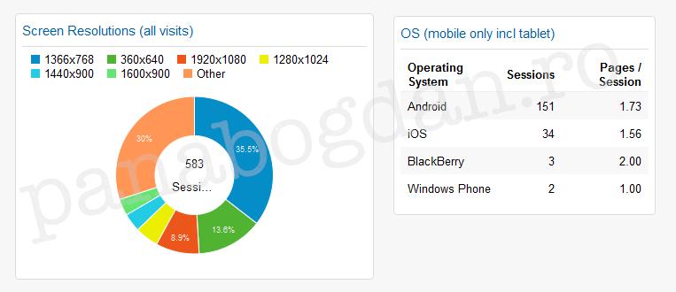 analytics mobile devices