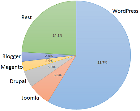 wordpress 58%