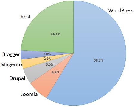 wordpress 58%