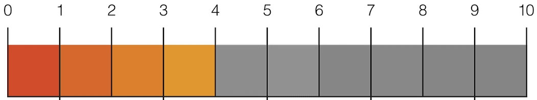 SEO-Scale-4-din-10