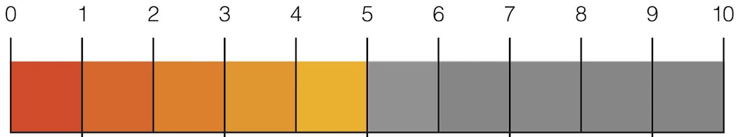 SEO-Scale-5-din-10