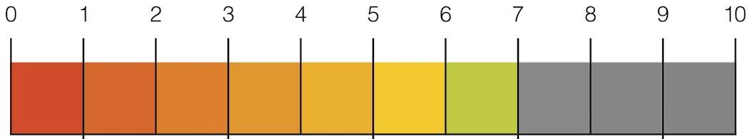 SEO-Scale-7-din-10