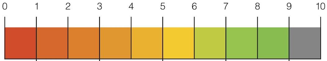 SEO-Scale-9-din-10