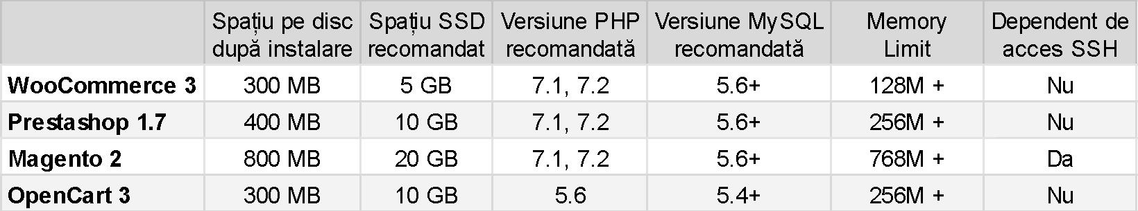 tabel-CMS-ecommerce